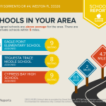 Best Schools|1111 SORRENTO DRIVE WESTON FLORIDA